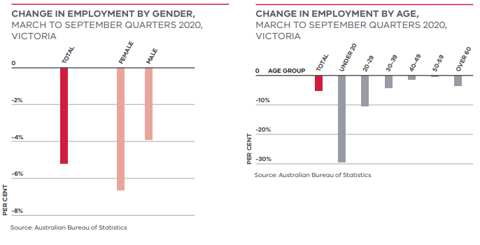 Change in employment by gender and age