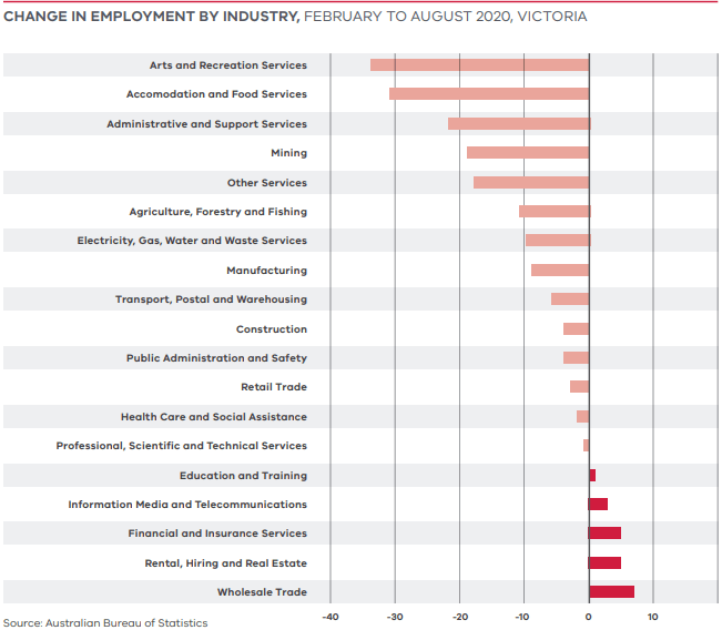 Change in employment by industry