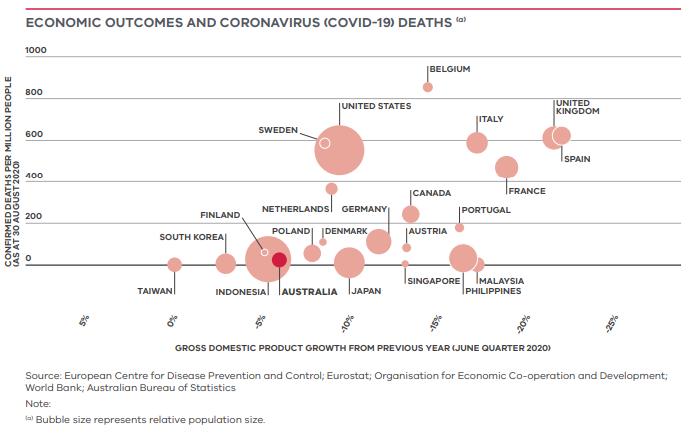 Economic outcomes and coronavirus (COVID-19) deaths