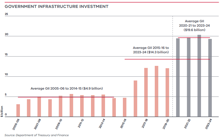 Government infrastructure investment