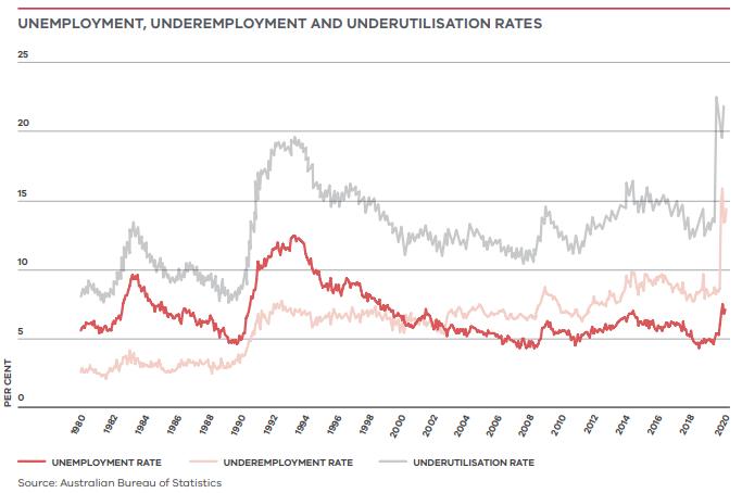 Unemployment, underemployment and utilisation rates